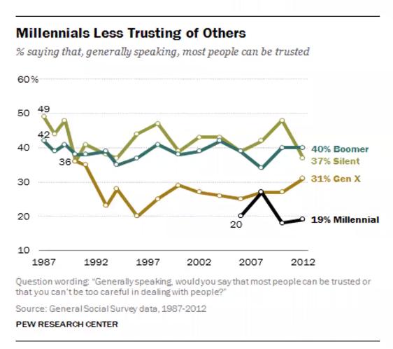increase millennial engagement